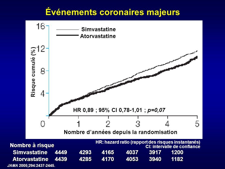 Événements coronaires majeurs Simvastatine Atorvastatine Nombre dannées depuis la randomisation HR: hazard ratio (rapport des risques instantanés) CI: