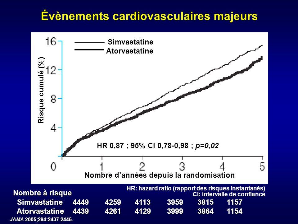 Évènements cardiovasculaires majeurs Simvastatine Atorvastatine Nombre dannées depuis la randomisation Risque cumulé (%) Nombre à risque Simvastatine