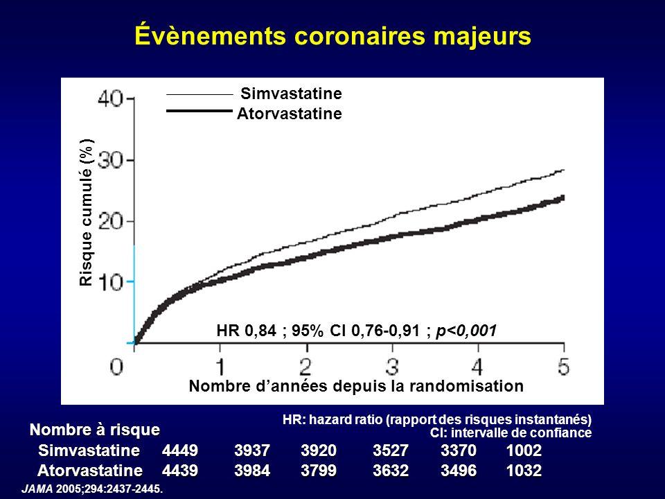 Évènements coronaires majeurs Nombre dannées depuis la randomisation Risque cumulé (%) Nombre à risque Simvastatine Simvastatine4449393739203527337010