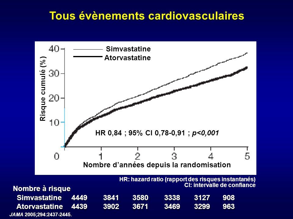 JAMA 2005;294:2437-2445. Tous évènements cardiovasculaires Nombre dannées depuis la randomisation Risque cumulé (%) Nombre à risque Simvastatine Simva