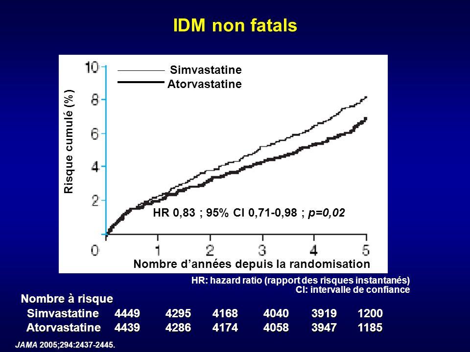 JAMA 2005;294:2437-2445. IDM non fatals Nombre dannées depuis la randomisation Risque cumulé (%) Nombre à risque Simvastatine Simvastatine444942954168