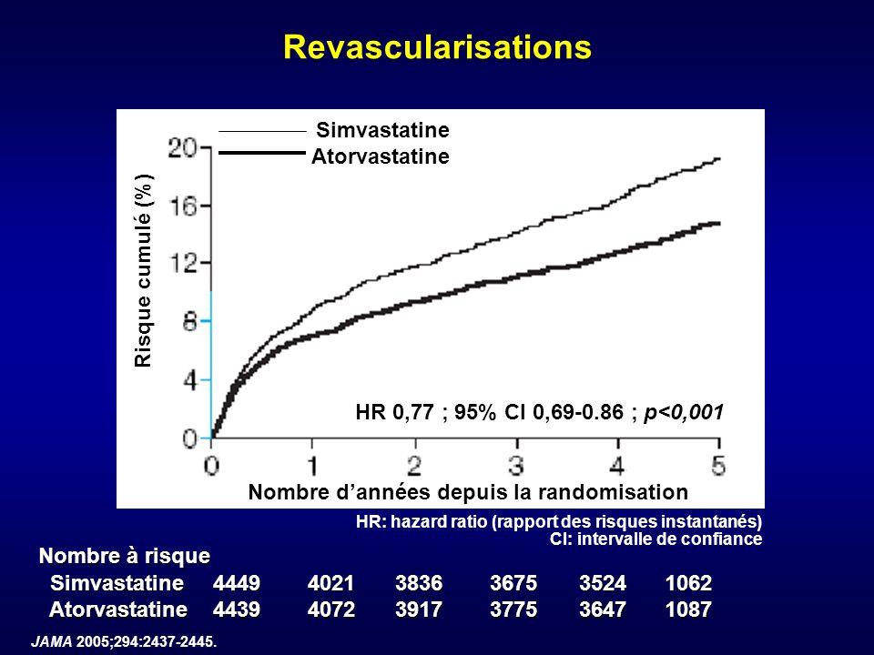 JAMA 2005;294:2437-2445. Revascularisations Nombre dannées depuis la randomisation Risque cumulé (%) Nombre à risque Simvastatine Simvastatine44494021