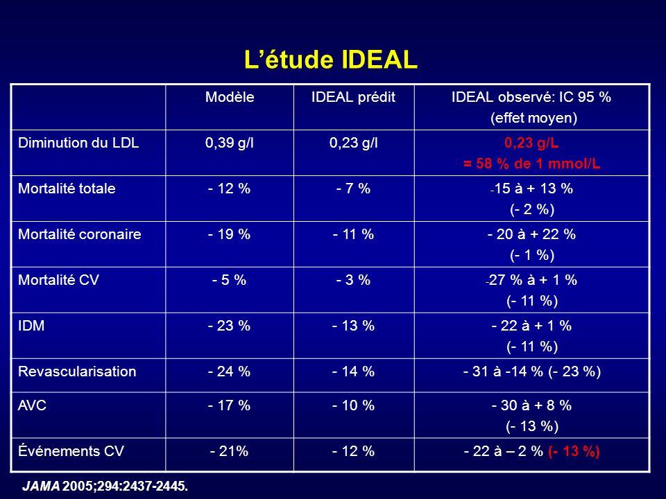 ModèleIDEAL préditIDEAL observé: IC 95 % (effet moyen) Diminution du LDL0,39 g/l0,23 g/l0,23 g/L = 58 % de 1 mmol/L Mortalité totale- 12 %- 7 % - 15 à