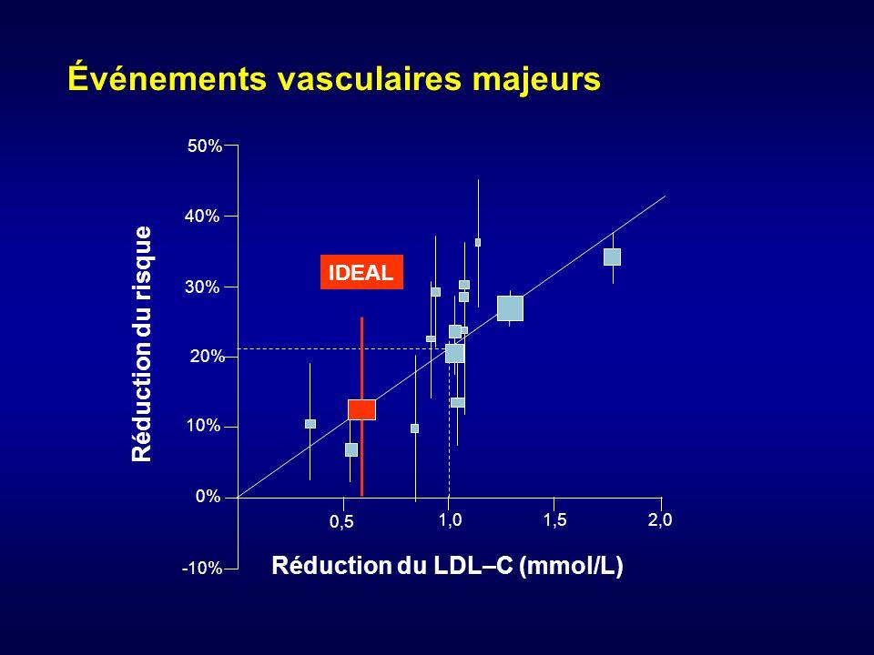 50% 40% 30% 20% 10% 0% -10% 0,5 1,0 1,52,0 IDEAL Événements vasculaires majeurs Réduction du risque Réduction du LDL–C (mmol/L)