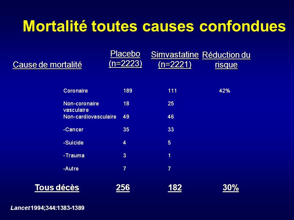 Mortalité toutes causes confondues Cause de mortalité Placebo (n=2223) Simvastatine(n=2221) Réduction du risque Tous décès 25618230% Lancet 1994;344:1