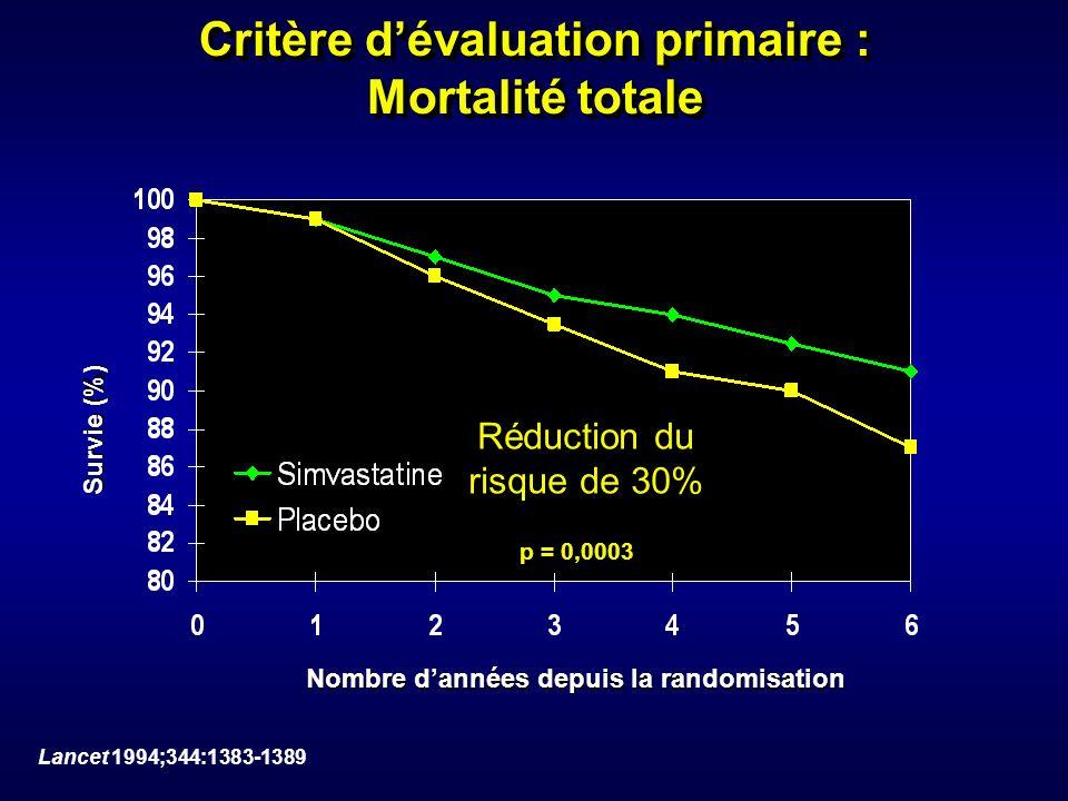 Critère dévaluation primaire : Mortalité totale Nombre dannées depuis la randomisation Survie (%) Réduction du risque de 30% p = 0,0003 Lancet 1994;34