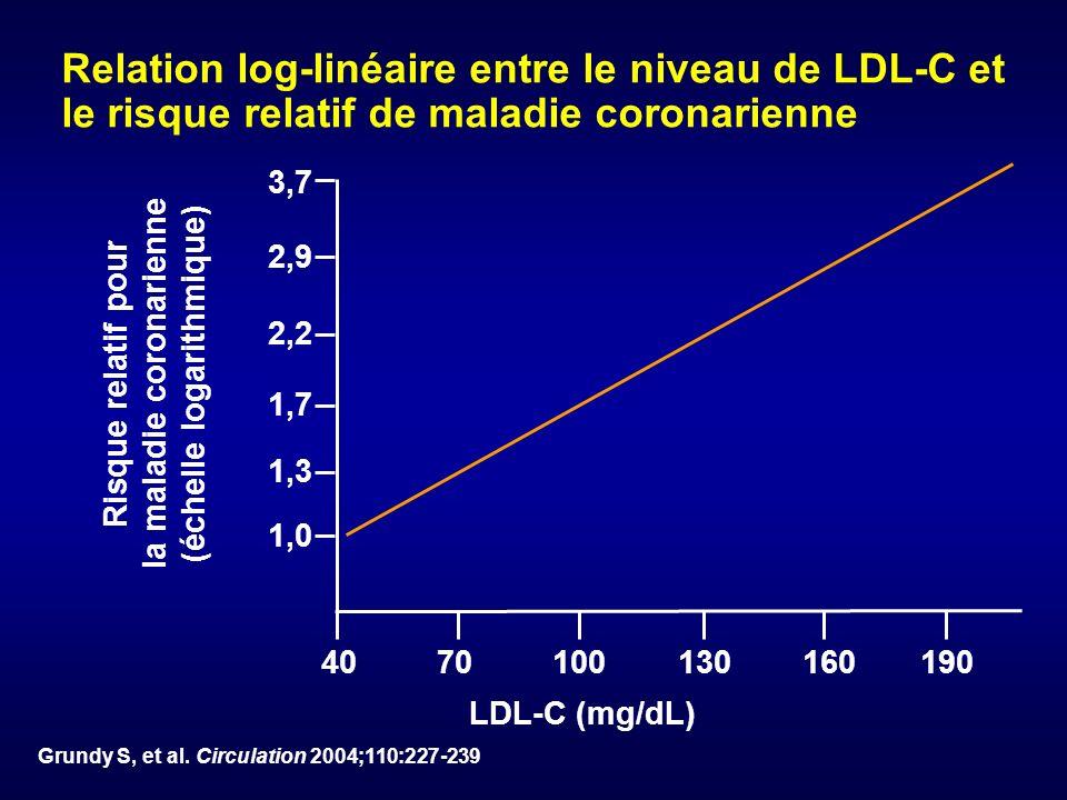 3,7 2,9 2,2 1,7 1,3 1,0 40 70 100 130 160 190 Risque relatif pour la maladie coronarienne (échelle logarithmique) LDL-C (mg/dL) Grundy S, et al. Circu
