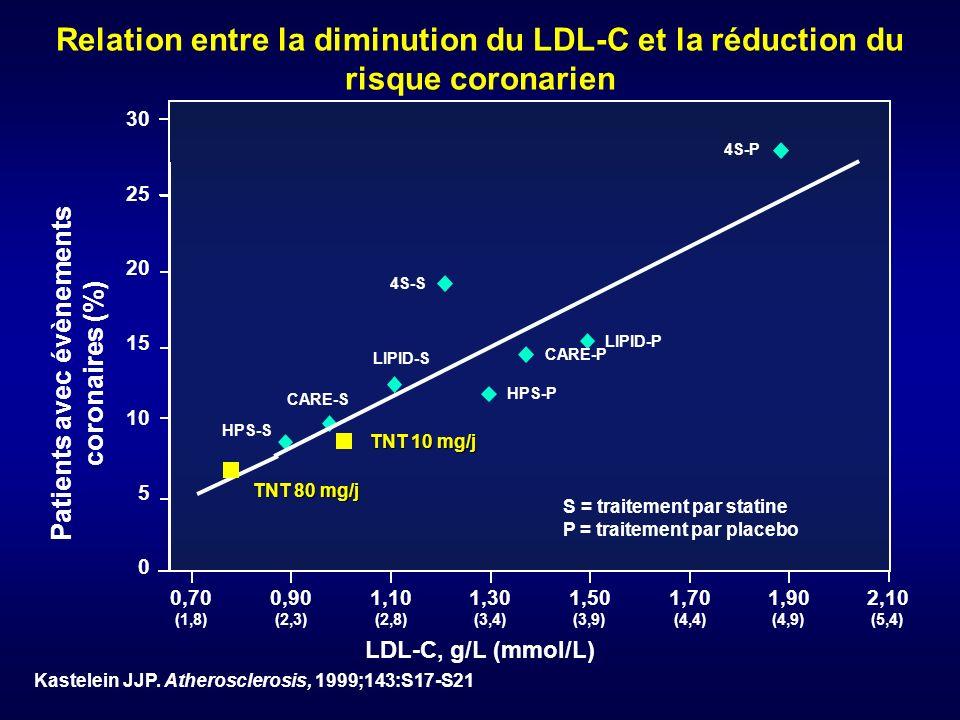 Kastelein JJP. Atherosclerosis, 1999;143:S17-S21 LDL-C, g/L (mmol/L) 30 25 20 15 10 5 0 S = traitement par statine P = traitement par placebo 0,90 (2,