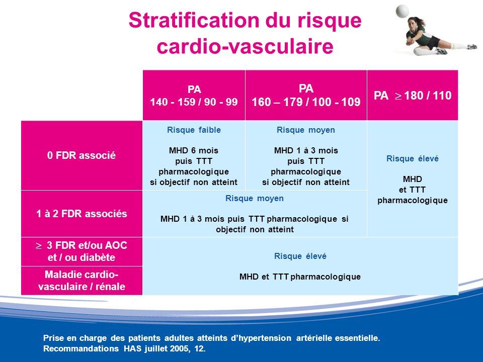 Stratification du risque cardio-vasculaire PA 140 - 159 / 90 - 99 PA 160 – 179 / 100 - 109 PA 180 / 110 0 FDR associé Risque faible MHD 6 mois puis TT