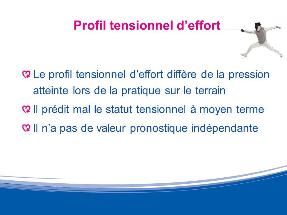 Profil tensionnel deffort Le profil tensionnel deffort diffère de la pression atteinte lors de la pratique sur le terrain Il prédit mal le statut tens