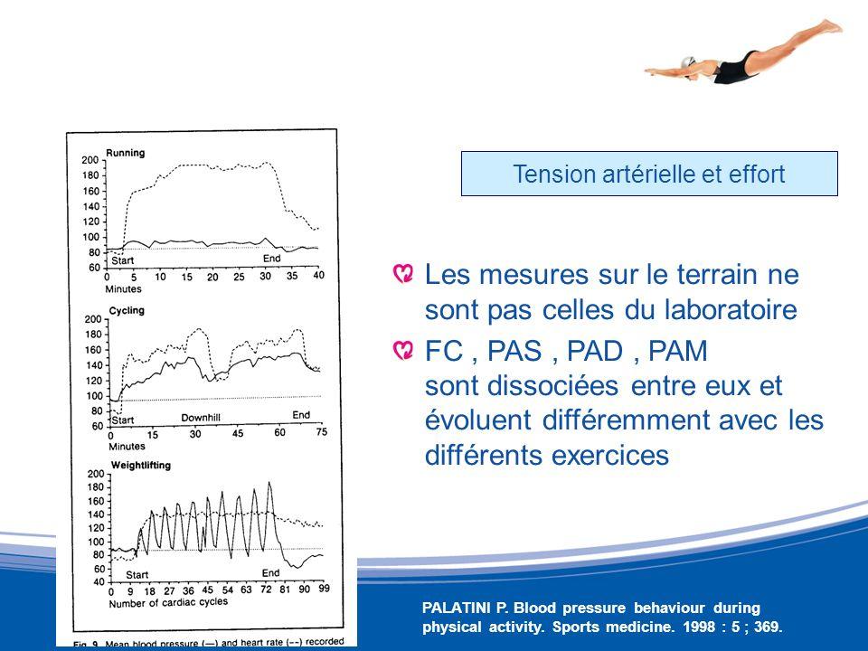 Les mesures sur le terrain ne sont pas celles du laboratoire FC, PAS, PAD, PAM sont dissociées entre eux et évoluent différemment avec les différents