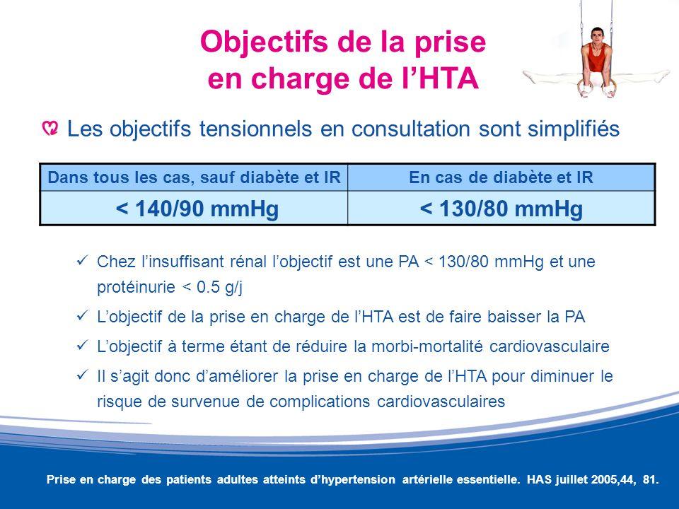 Objectifs de la prise en charge de lHTA Les objectifs tensionnels en consultation sont simplifiés Chez linsuffisant rénal lobjectif est une PA < 130/8