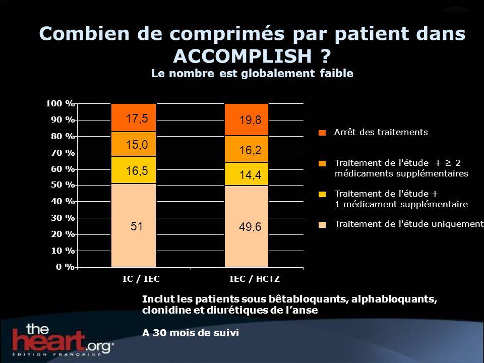 Inclut les patients sous bêtabloquants, alphabloquants, clonidine et diurétiques de lanse A 30 mois de suivi Combien de comprimés par patient dans ACC