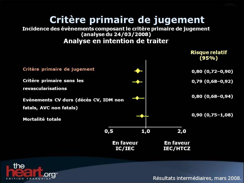 0,51,0 2,0 Critère primaire de jugement Critère primaire sans les revascularisations Evènements CV durs (décès CV, IDM non fatals, AVC non fatals) Mor