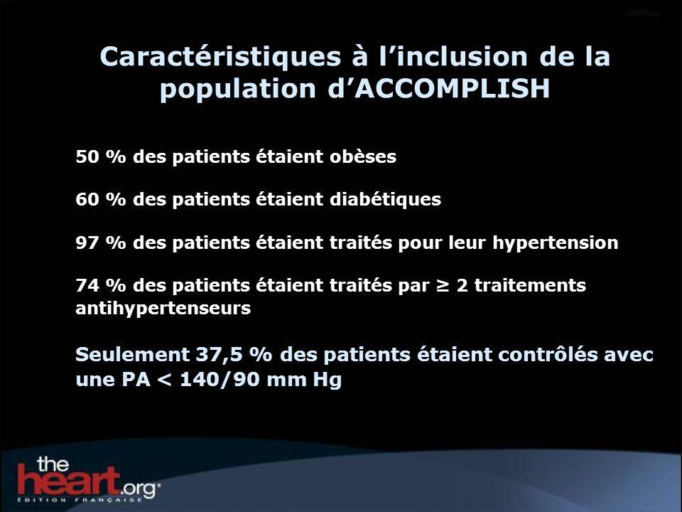 Caractéristiques à linclusion de la population dACCOMPLISH 50 % des patients étaient obèses 60 % des patients étaient diabétiques 97 % des patients ét