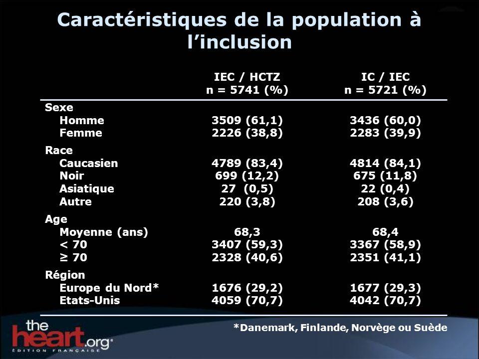 IEC / HCTZ n = 5741 (%) IC / IEC n = 5721 (%) Sexe Homme Femme 3509 (61,1) 2226 (38,8) 3436 (60,0) 2283 (39,9) Race Caucasien Noir Asiatique Autre 478