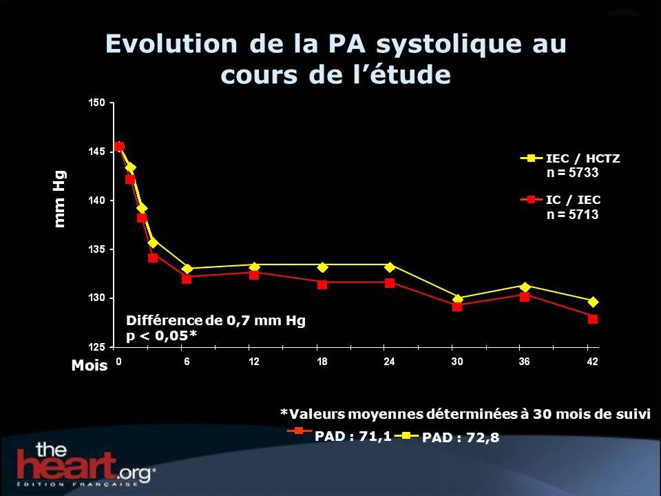 *Valeurs moyennes déterminées à 30 mois de suivi Mois mm Hg Différence de 0,7 mm Hg p < 0,05* PAD : 72,8 PAD : 71,1 Evolution de la PA systolique au c