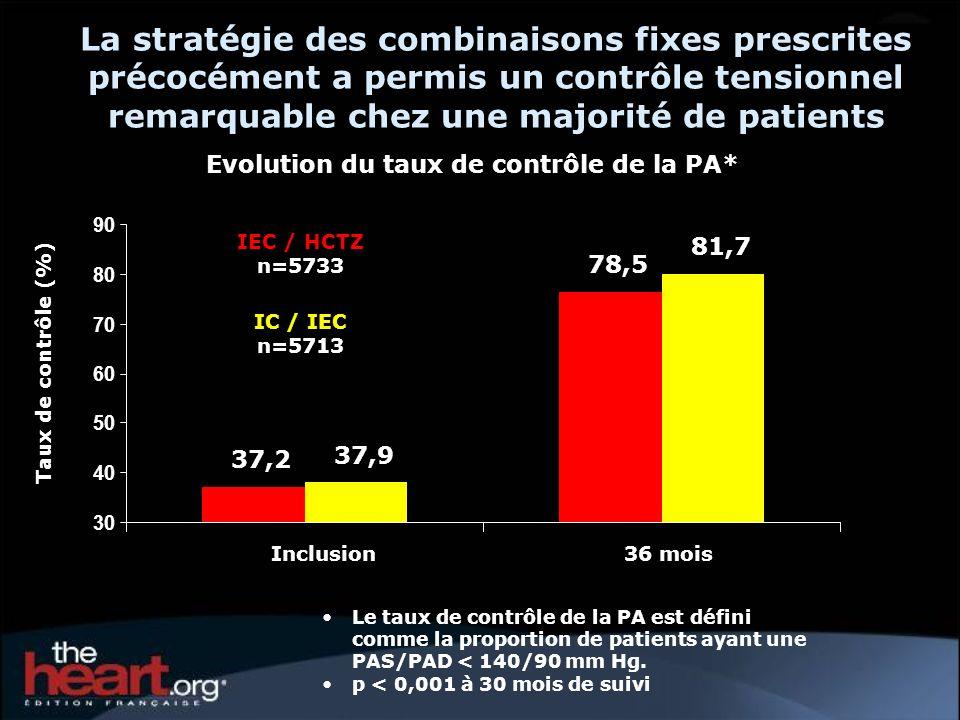 La stratégie des combinaisons fixes prescrites précocément a permis un contrôle tensionnel remarquable chez une majorité de patients Evolution du taux