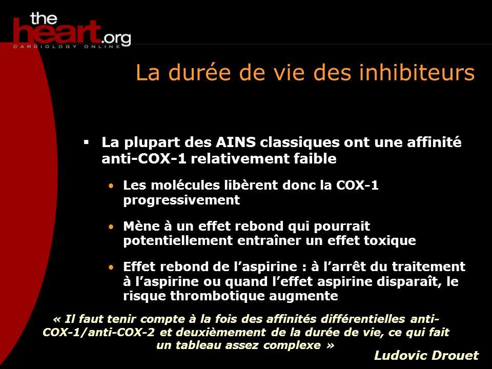 La durée de vie des inhibiteurs La plupart des AINS classiques ont une affinité anti-COX-1 relativement faible Les molécules libèrent donc la COX-1 pr