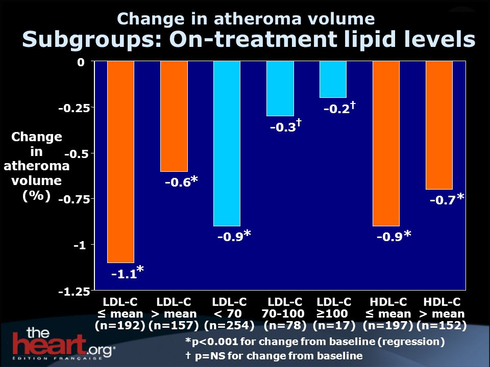 -1.1 -0.6 -0.9 -0.3 -0.2 -0.9 -0.7 -1.25 -0.75 -0.5 -0.25 0 Change in atheroma volume Subgroups: On-treatment lipid levels *p<0.001 for change from ba