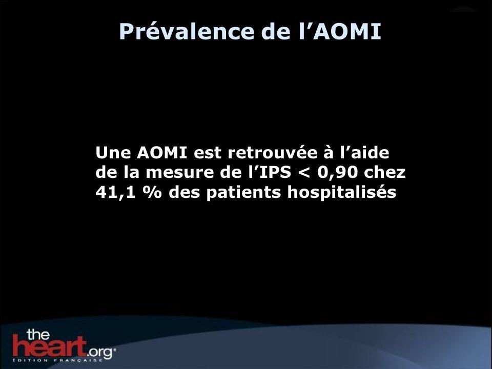Prévalence de lAOMI Une AOMI est retrouvée à laide de la mesure de lIPS < 0,90 chez 41,1 % des patients hospitalisés