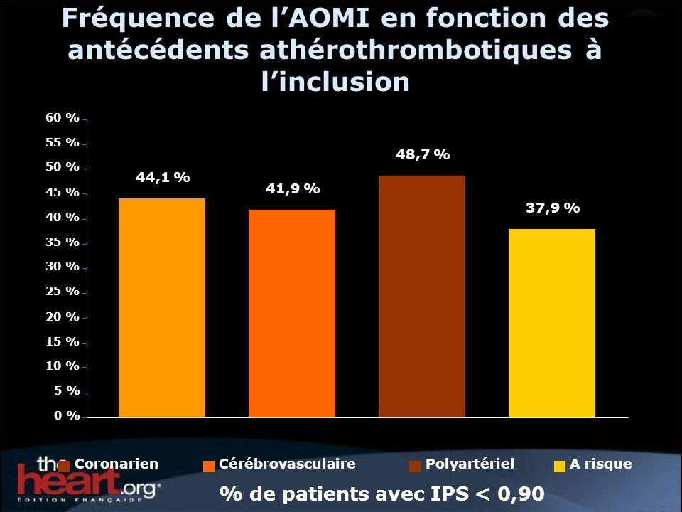 Fréquence de lAOMI en fonction des antécédents athérothrombotiques à linclusion % de patients avec IPS < 0,90 44,1 % 41,9 % 48,7 % 37,9 % 0 % 5 % 10 %