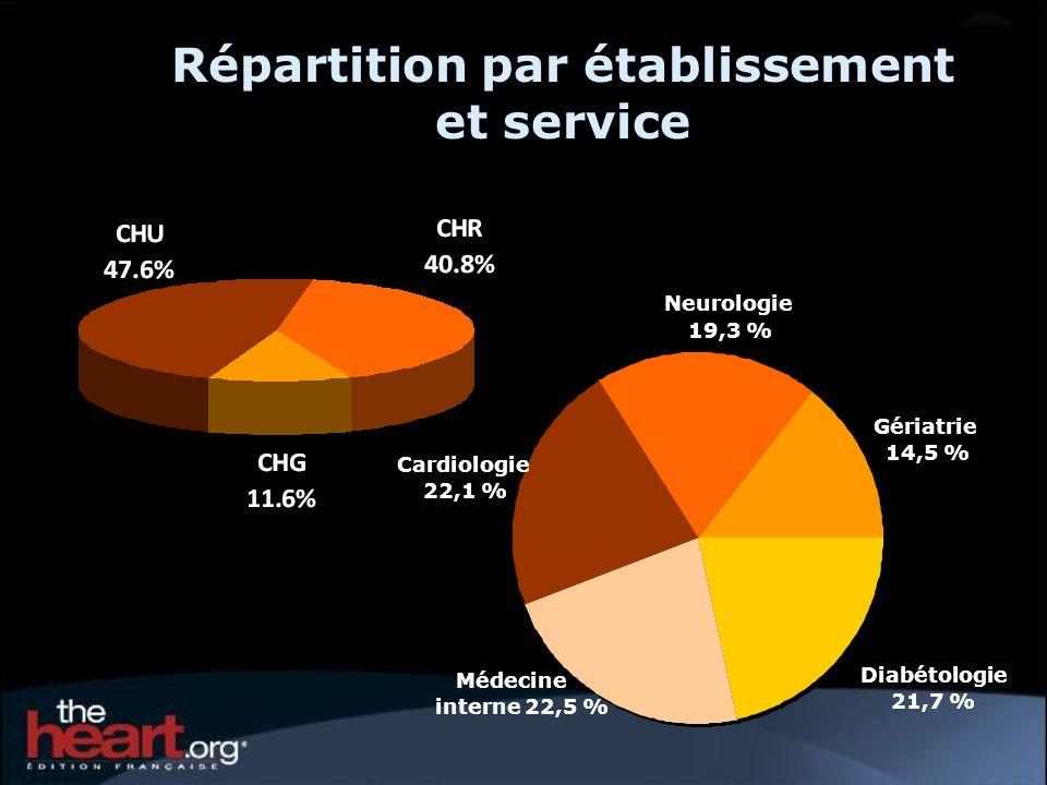 Répartition par établissement et service Cardiologie 22,1 % Neurologie 19,3 % Gériatrie 14,5 % Médecine interne 22,5 % Diabétologie 21,7 %
