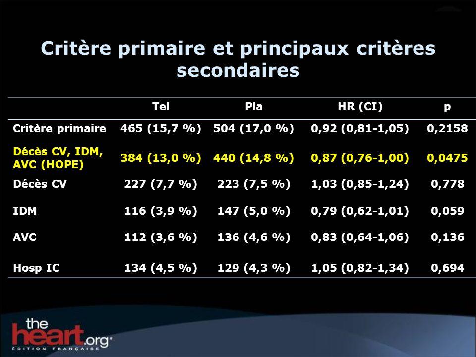 TelPlaHR (CI)p Critère primaire465 (15,7 %)504 (17,0 %)0,92 (0,81-1,05)0,2158 Décès CV, IDM, AVC (HOPE) 384 (13,0 %)440 (14,8 %)0,87 (0,76-1,00)0,0475 Décès CV227 (7,7 %)223 (7,5 %)1,03 (0,85-1,24)0,778 IDM116 (3,9 %)147 (5,0 %)0,79 (0,62-1,01)0,059 AVC112 (3,6 %)136 (4,6 %)0,83 (0,64-1,06)0,136 Hosp IC134 (4,5 %)129 (4,3 %)1,05 (0,82-1,34)0,694 Critère primaire et principaux critères secondaires