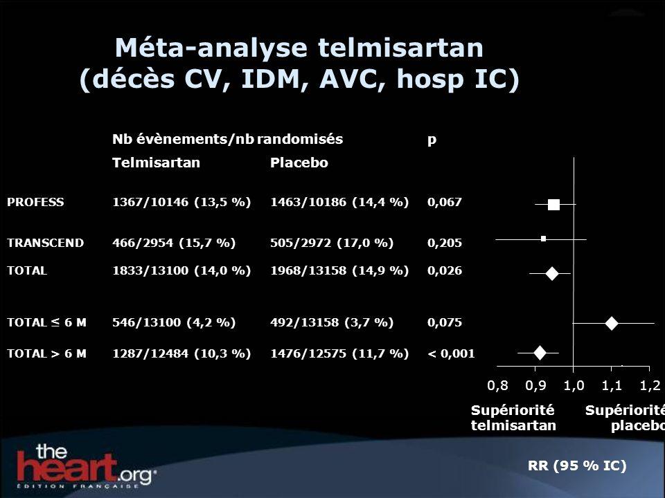 0,80,91,01,11,2 Supériorité placebo Supériorité telmisartan Méta-analyse telmisartan (décès CV, IDM, AVC, hosp IC) Nb évènements/nb randomisésp TelmisartanPlacebo PROFESS1367/10146 (13,5 %)1463/10186 (14,4 %)0,067 TRANSCEND466/2954 (15,7 %)505/2972 (17,0 %)0,205 TOTAL1833/13100 (14,0 %)1968/13158 (14,9 %)0,026 TOTAL 6 M546/13100 (4,2 %)492/13158 (3,7 %)0,075 TOTAL > 6 M1287/12484 (10,3 %)1476/12575 (11,7 %)< 0,001 RR (95 % IC)