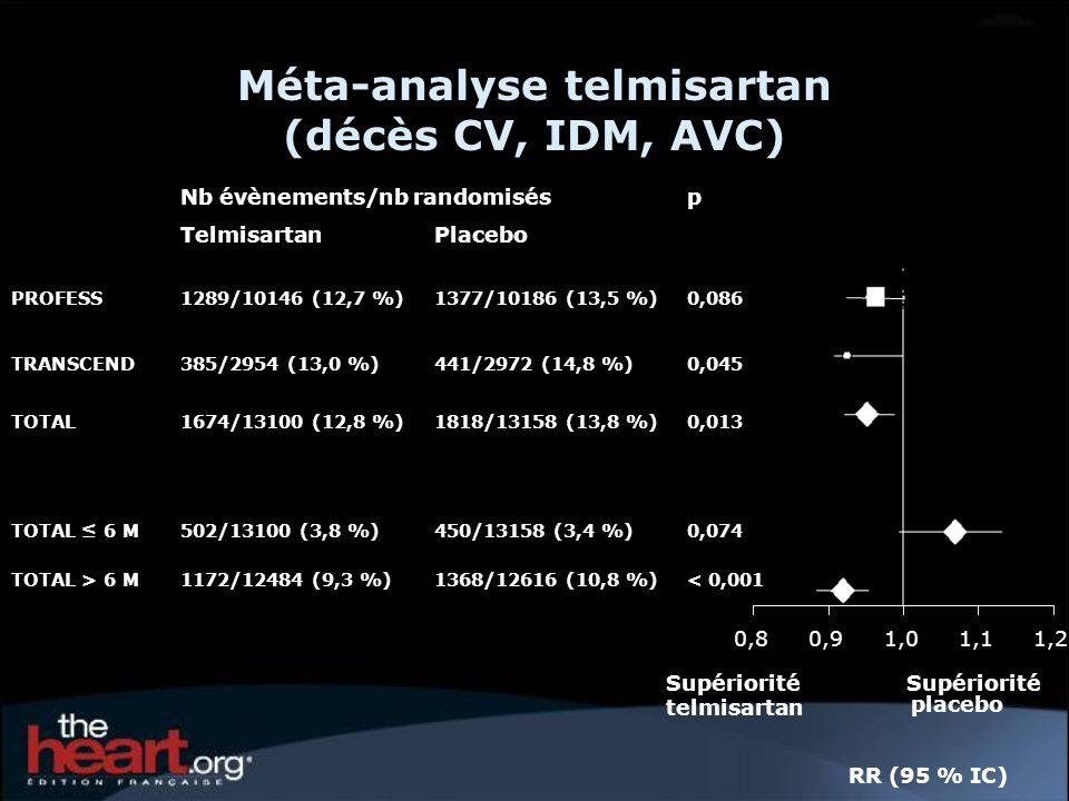 Méta-analyse telmisartan (décès CV, IDM, AVC) 0,80,91,01,11,2 SupérioritéSupériorité telmisartan Nb évènements/nb randomisésp TelmisartanPlacebo PROFESS1289/10146 (12,7 %)1377/10186 (13,5 %)0,086 TRANSCEND385/2954 (13,0 %)441/2972 (14,8 %)0,045 TOTAL1674/13100 (12,8 %)1818/13158 (13,8 %)0,013 TOTAL 6 M502/13100 (3,8 %)450/13158 (3,4 %)0,074 TOTAL > 6 M1172/12484 (9,3 %)1368/12616 (10,8 %)< 0,001 RR (95 % IC) placebo
