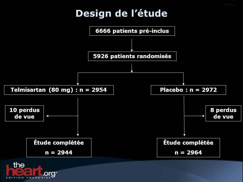 10 perdus de vue 5926 patients randomisés 6666 patients pré-inclus Placebo : n = 2972Telmisartan (80 mg) : n = 2954 Étude complétée n = 2964 Étude complétée n = 2944 8 perdus de vue Design de létude
