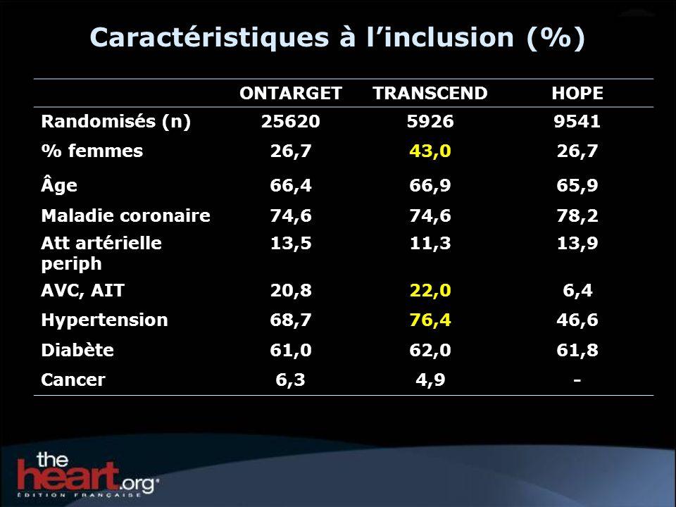 ONTARGETTRANSCENDHOPE Randomisés (n)2562059269541 % femmes26,743,026,7 Âge66,466,965,9 Maladie coronaire74,6 78,2 Att artérielle periph 13,511,313,9 AVC, AIT20,822,06,4 Hypertension68,776,446,6 Diabète61,062,061,8 Cancer6,34,9- Caractéristiques à linclusion (%)