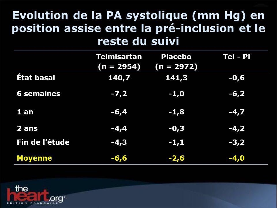 Telmisartan (n = 2954) Placebo (n = 2972) Tel - Pl État basal140,7141,3-0,6 6 semaines-7,2-1,0-6,2 1 an-6,4-1,8-4,7 2 ans-4,4-0,3-4,2 Fin de létude-4,3-1,1-3,2 Moyenne-6,6-2,6-4,0 Evolution de la PA systolique (mm Hg) en position assise entre la pré-inclusion et le reste du suivi