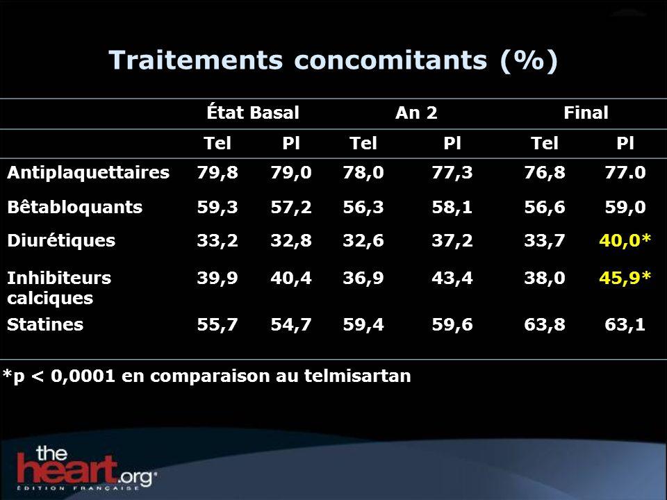 1.Réduction claire du risque relatif de survenue du critère composite des décès CV, des IDM ou AVC de 9 % (p = 0,013), avec un faible effet dans les 6 mois suivant la randomisation, mais une réduction du RR de 15 % après 6 mois 2.Effet neutre du telmisartan sur linsuffisance cardiaque (RR de 1,00 ; IC à 95 % 0,85-1,17) Méta-analyse de TRANSCEND et PROFESS