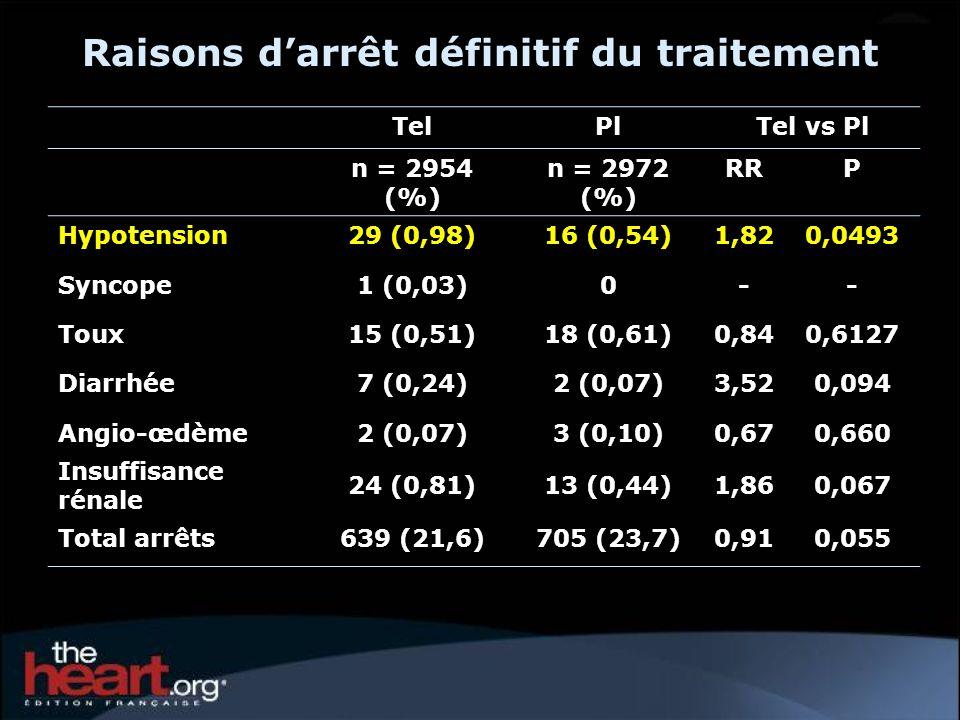 TelPlTel vs Pl n = 2954 (%) n = 2972 (%) RRP Hypotension29 (0,98)16 (0,54)1,820,0493 Syncope1 (0,03)0-- Toux15 (0,51)18 (0,61)0,840,6127 Diarrhée7 (0,24)2 (0,07)3,520,094 Angio-œdème2 (0,07)3 (0,10)0,670,660 Insuffisance rénale 24 (0,81)13 (0,44)1,860,067 Total arrêts639 (21,6)705 (23,7)0,910,055 Raisons darrêt définitif du traitement
