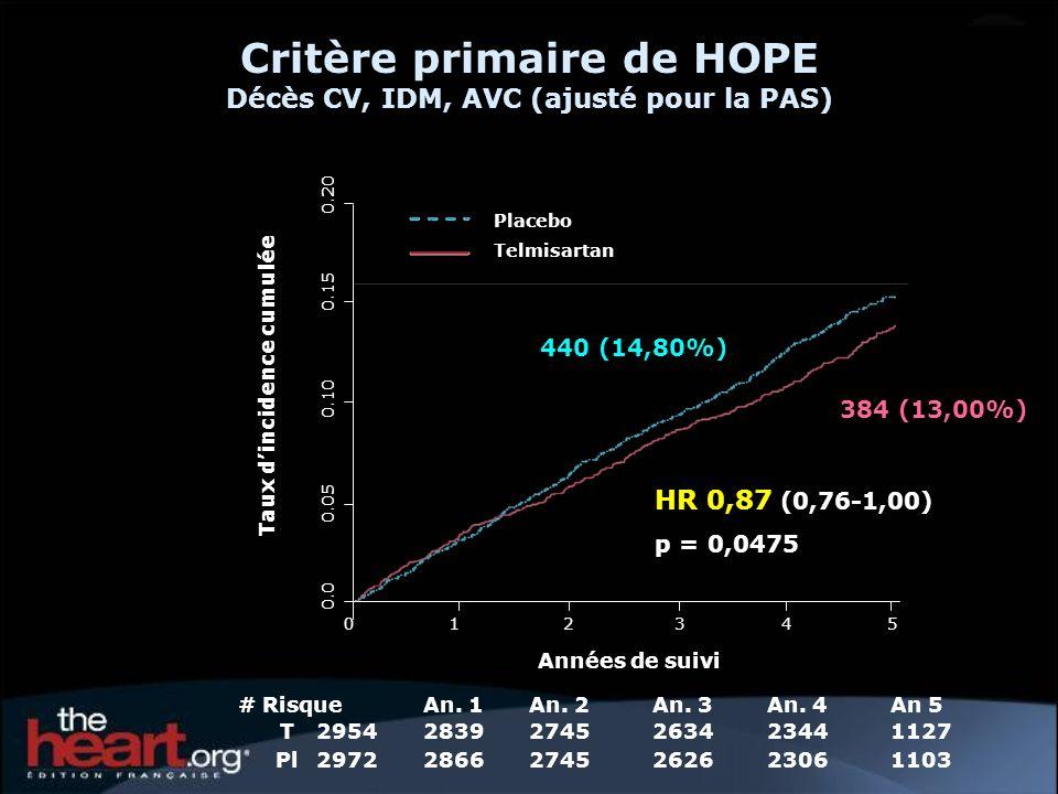 Critère primaire de HOPE Décès CV, IDM, AVC (ajusté pour la PAS) 440 (14,80%) 384 (13,00%) Taux dincidence cumulée 0.0 0.05 0.10 0.15 0.20 Années de suivi 012345 An 5 1127 1103 # Risque T2954 Pl2972 An.
