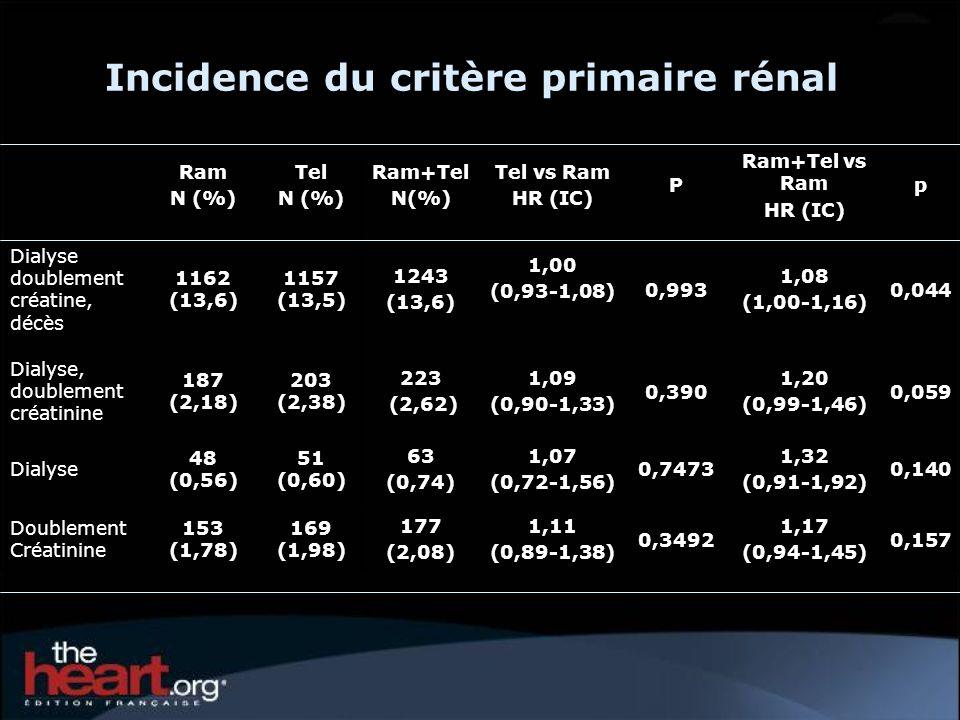 Incidence du critère primaire rénal Ram N (%) Tel N (%) Ram+Tel N(%) Tel vs Ram HR (IC) P Ram+Tel vs Ram HR (IC) p Dialyse doublement créatine, décès 1162 (13,6) 1157 (13,5) 1243 (13,6) 1,00 (0,93-1,08) 0,993 1,08 (1,00-1,16) 0,044 Dialyse, doublement créatinine 187 (2,18) 203 (2,38) 223 (2,62) 1,09 (0,90-1,33) 0,390 1,20 (0,99-1,46) 0,059 Dialyse 48 (0,56) 51 (0,60) 63 (0,74) 1,07 (0,72-1,56) 0,7473 1,32 (0,91-1,92) 0,140 Doublement Créatinine 153 (1,78) 169 (1,98) 177 (2,08) 1,11 (0,89-1,38) 0,3492 1,17 (0,94-1,45) 0,157