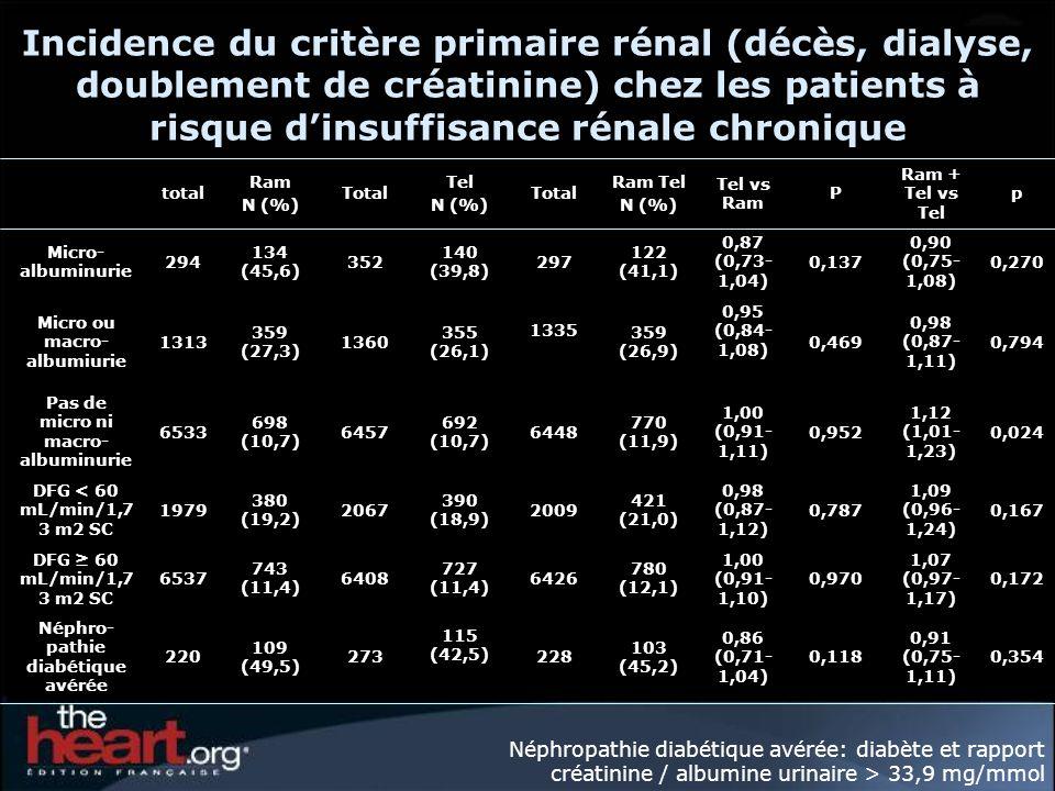 Incidence du critère primaire rénal (décès, dialyse, doublement de créatinine) chez les patients à risque dinsuffisance rénale chronique total Ram N (%) Total Tel N (%) Total Ram Tel N (%) Tel vs Ram P Ram + Tel vs Tel p Micro- albuminurie 294 134 (45,6) 352 140 (39,8) 297 122 (41,1) 0,87 (0,73- 1,04) 0,137 0,90 (0,75- 1,08) 0,270 Micro ou macro- albumiurie 1313 359 (27,3) 1360 355 (26,1) 1335 359 (26,9) 0,95 (0,84- 1,08) 0,469 0,98 (0,87- 1,11) 0,794 Pas de micro ni macro- albuminurie 6533 698 (10,7) 6457 692 (10,7) 6448 770 (11,9) 1,00 (0,91- 1,11) 0,952 1,12 (1,01- 1,23) 0,024 DFG < 60 mL/min/1,7 3 m2 SC 1979 380 (19,2) 2067 390 (18,9) 2009 421 (21,0) 0,98 (0,87- 1,12) 0,787 1,09 (0,96- 1,24) 0,167 DFG 60 mL/min/1,7 3 m2 SC 6537 743 (11,4) 6408 727 (11,4) 6426 780 (12,1) 1,00 (0,91- 1,10) 0,970 1,07 (0,97- 1,17) 0,172 Néphro- pathie diabétique avérée 220 109 (49,5) 273 115 (42,5) 228 103 (45,2) 0,86 (0,71- 1,04) 0,118 0,91 (0,75- 1,11) 0,354 Néphropathie diabétique avérée: diabète et rapport créatinine / albumine urinaire > 33,9 mg/mmol