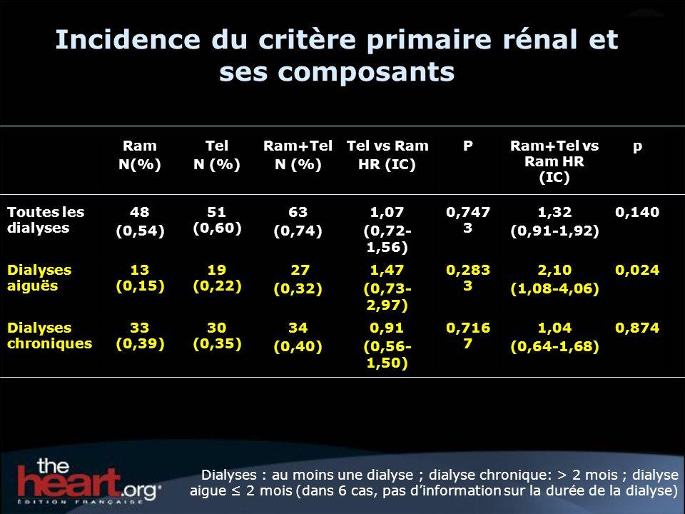 Incidence du critère primaire rénal et ses composants Ram N(%) Tel N (%) Ram+Tel N (%) Tel vs Ram HR (IC) PRam+Tel vs Ram HR (IC) p Toutes les dialyses 48 (0,54) 51 (0,60) 63 (0,74) 1,07 (0,72- 1,56) 0,747 3 1,32 (0,91-1,92) 0,140 Dialyses aiguës 13 (0,15) 19 (0,22) 27 (0,32) 1,47 (0,73- 2,97) 0,283 3 2,10 (1,08-4,06) 0,024 Dialyses chroniques 33 (0,39) 30 (0,35) 34 (0,40) 0,91 (0,56- 1,50) 0,716 7 1,04 (0,64-1,68) 0,874 Dialyses : au moins une dialyse ; dialyse chronique: > 2 mois ; dialyse aigue 2 mois (dans 6 cas, pas dinformation sur la durée de la dialyse)