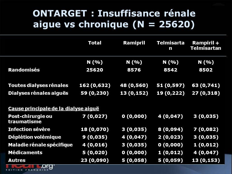 ONTARGET : Insuffisance rénale aigue vs chronique (N = 25620) TotalRamiprilTelmisarta n Rampiril + Telmisartan N (%) Randomisés25620857685428502 Toutes dialyses rénales162 (0,632)48 (0,560)51 (0,597)63 (0,741) Dialyses rénales aiguës59 (0,230)13 (0,152)19 (0,222)27 (0,318) Cause principale de la dialyse aiguë Post-chirurgie ou traumatisme 7 (0,027)0 (0,000)4 (0,047)3 (0,035) Infection sévère18 (0,070)3 (0,035)8 (0,094)7 (0,082) Déplétion volémique9 (0,035)4 (0,047)2 (0,023)3 (0,035) Maladie rénale spécifique4 (0,016)3 (0,035)0 (0,000)1 (0,012) Médicaments5 (0,020)0 (0,000)1 (0,012)4 (0,047) Autres23 (0,090)5 (0,058)5 (0,059)13 (0,153)