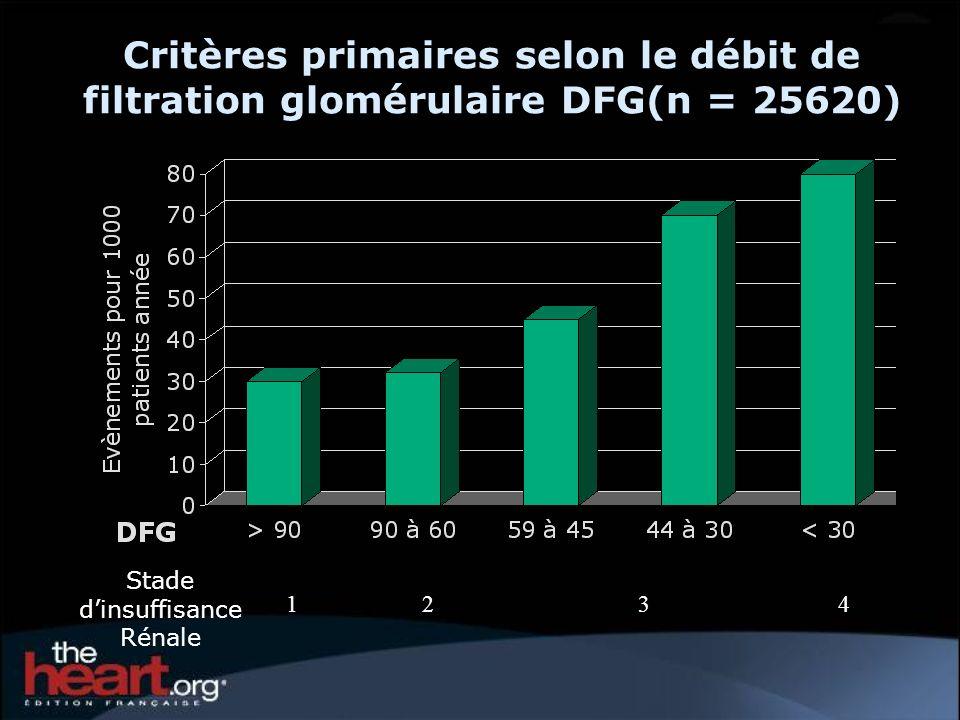 Critères primaires selon le débit de filtration glomérulaire DFG(n = 25620) Stade dinsuffisance Rénale 1234