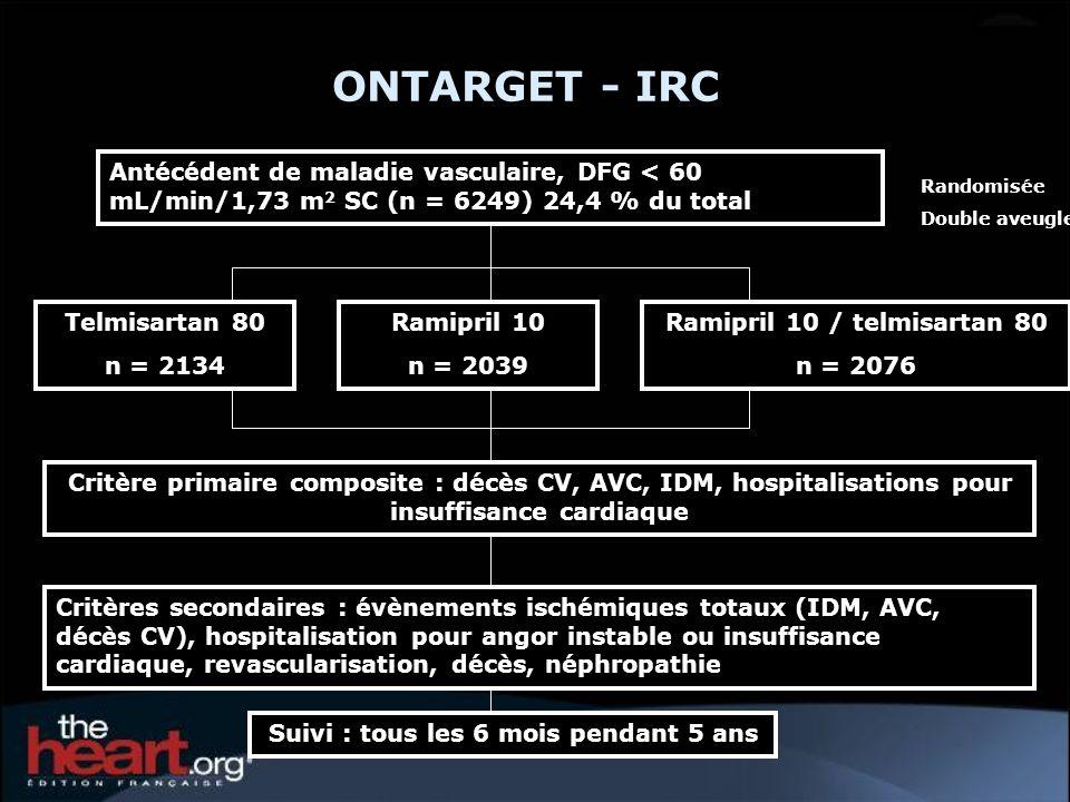 ONTARGET - IRC Antécédent de maladie vasculaire, DFG < 60 mL/min/1,73 m 2 SC (n = 6249) 24,4 % du total Randomisée Double aveugle Telmisartan 80 n = 2134 Critère primaire composite : décès CV, AVC, IDM, hospitalisations pour insuffisance cardiaque Suivi : tous les 6 mois pendant 5 ans Ramipril 10 n = 2039 Ramipril 10 / telmisartan 80 n = 2076 Critères secondaires : évènements ischémiques totaux (IDM, AVC, décès CV), hospitalisation pour angor instable ou insuffisance cardiaque, revascularisation, décès, néphropathie