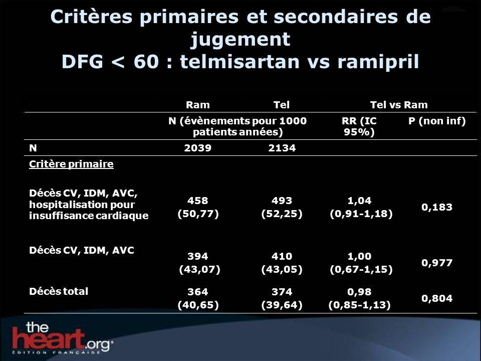 Critères primaires et secondaires de jugement DFG < 60 : telmisartan vs ramipril RamTelTel vs Ram N (évènements pour 1000 patients années) RR (IC 95%) P (non inf) N20392134 Critère primaire Décès CV, IDM, AVC, hospitalisation pour insuffisance cardiaque 458 (50,77) 493 (52,25) 1,04 (0,91-1,18) 0,183 Décès CV, IDM, AVC 394 (43,07) 410 (43,05) 1,00 (0,67-1,15) 0,977 Décès total 364 (40,65) 374 (39,64) 0,98 (0,85-1,13) 0,804