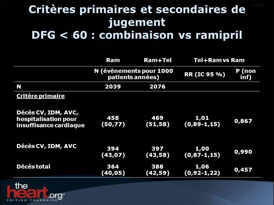 Critères primaires et secondaires de jugement DFG < 60 : combinaison vs ramipril RamRam+TelTel+Ram vs Ram N (évènements pour 1000 patients années) RR (IC 95 %) P (non inf) N 20392076 Critère primaire Décès CV, IDM, AVC, hospitalisation pour insuffisance cardiaque 458 (50,77) 469 (51,58) 1,01 (0,89-1,15) 0,867 Décès CV, IDM, AVC 394 (43,07) 397 (43,58) 1,00 (0,87-1,15) 0,990 Décès total 364 (40,05) 388 (42,59) 1,06 (0,92-1,22) 0,457