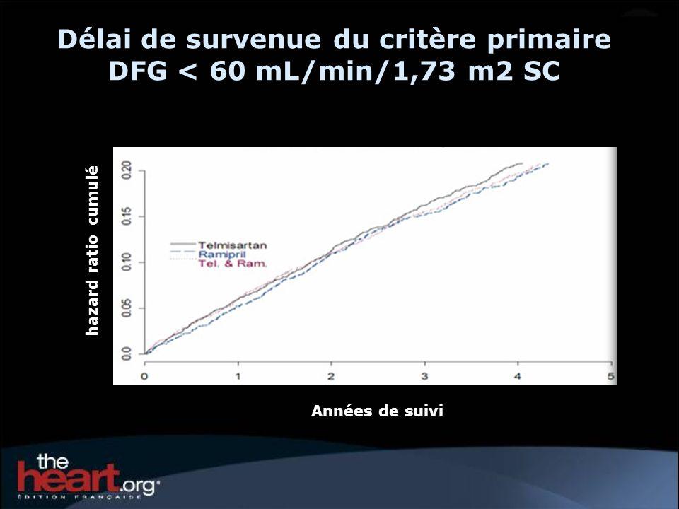 Délai de survenue du critère primaire DFG < 60 mL/min/1,73 m2 SC Années de suivi hazard ratio cumulé