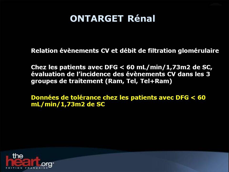 ONTARGET Rénal Relation évènements CV et débit de filtration glomérulaire Chez les patients avec DFG < 60 mL/min/1,73m2 de SC, évaluation de lincidence des évènements CV dans les 3 groupes de traitement (Ram, Tel, Tel+Ram) Données de tolérance chez les patients avec DFG < 60 mL/min/1,73m2 de SC