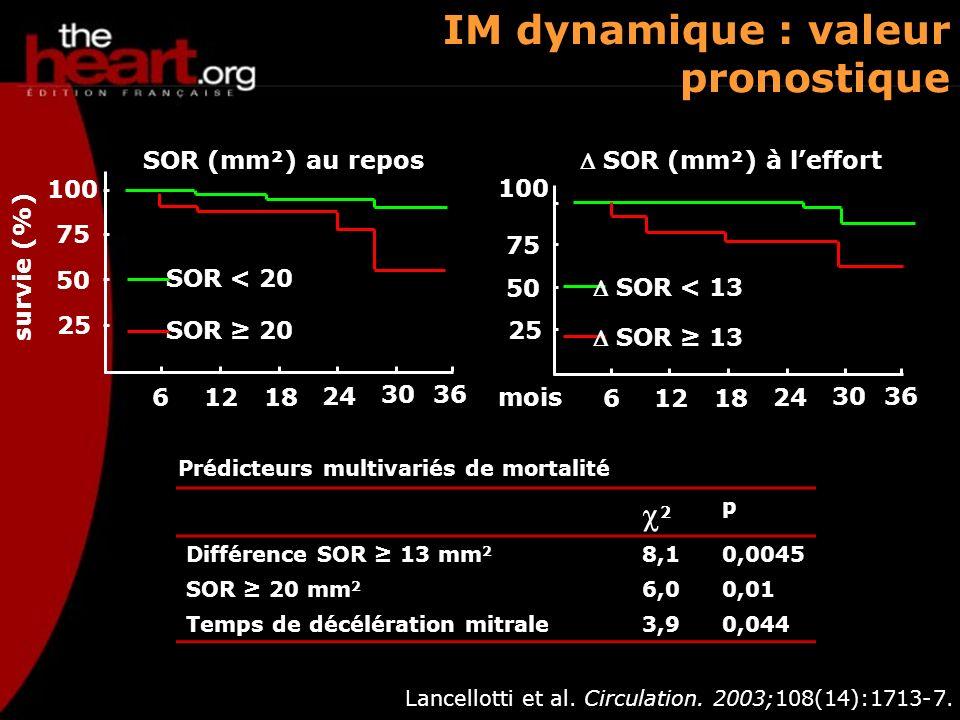 IM dynamique : valeur pronostique Lancellotti et al. Circulation. 2003;108(14):1713-7. 25 50 75 100 61218 24 3036 100 SOR (mm²) au repos SOR (mm²) à l