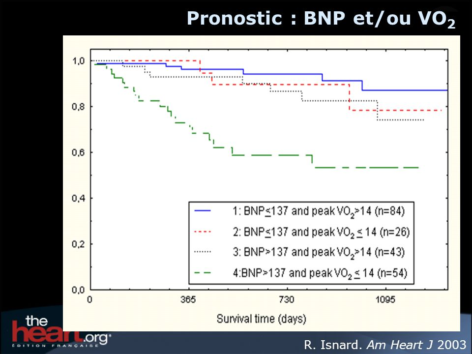 R. Isnard. Am Heart J 2003 Pronostic : BNP et/ou VO 2