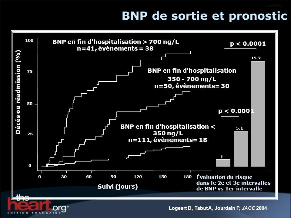 BNP en fin d hospitalisation < 350 ng/L n=111, évènements= 18 BNP en fin d hospitalisation 350 - 700 ng/L n=50, évènements= 30 BNP en fin d hospitalisation > 700 ng/L n=41, événements = 38 0306090120150180 Suivi (jours) 1 5.1 15.2 p < 0.0001 0 25 50 75 100 Décés ou réadmission (%) Évaluation du risque dans le 2e et 3e intervalles de BNP vs 1er intervalle Logeart D, Tabut A, Jourdain P, JACC 2004 BNP de sortie et pronostic
