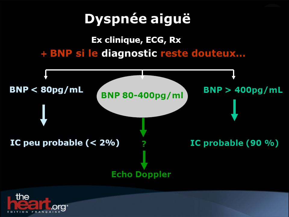 Dyspnée aiguë Ex clinique, ECG, Rx + BNP si le diagnostic reste douteux… BNP > 400pg/mL IC probable (90 %) BNP < 80pg/mL IC peu probable (< 2%) BNP 80-400pg/ml .